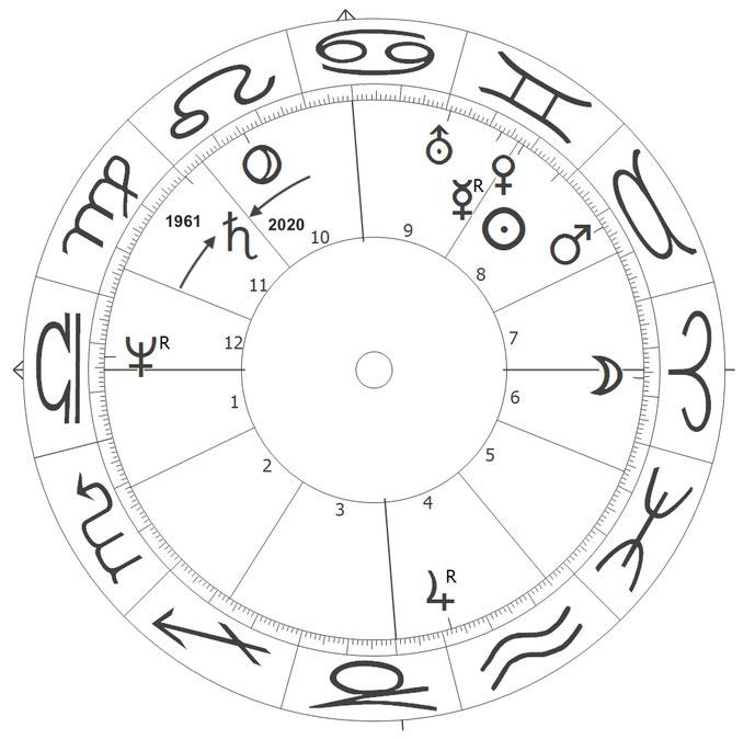 Saturn im Horoskop von Deutschland