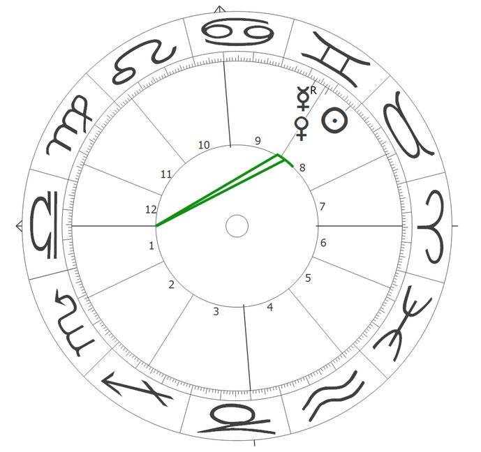 Sonne, Venus und Merkur im Horoskop von Deutschland