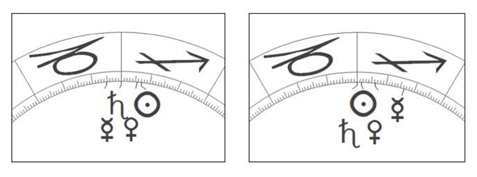 Konstellationen bei Eintritt von Saturn in den Steinbock