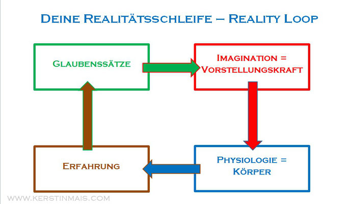 Reality Loop - Kerstin Mais