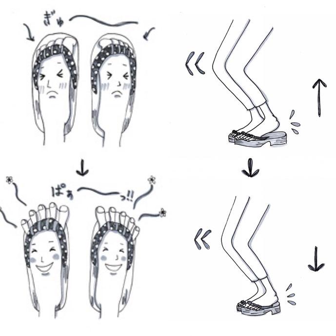 GETALS(ゲタル)を履いて、足指ぎゅーぱー運動とかかと上げ下げ運動をすると、血流促進、身体の冷え防止、浮指、転倒防止などに効果的です