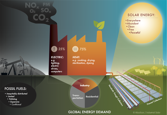 Infographic Solar Process Heat in Industry