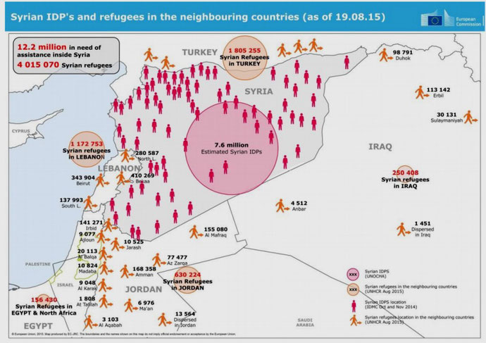 Oversigt over lande med de fleste flygtninge fra Syrien