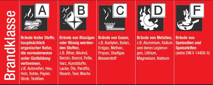 GGS Brandschutz - Brandklassen Erklärung