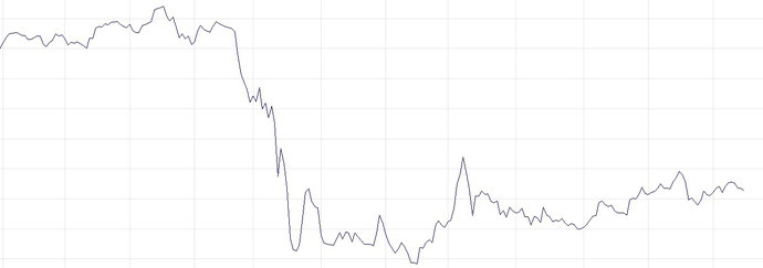 Delta Airlines Stock performance during corona pandemic