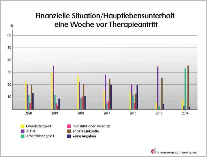 Finanzielle Situation/Hauptlebensunterhalt eine Woche vor Therapieantritt