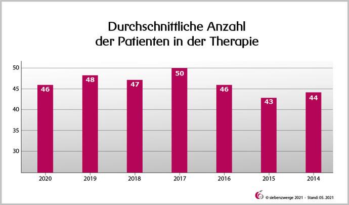 Durchschnittliche Anzahl der Patienten in der Therapie