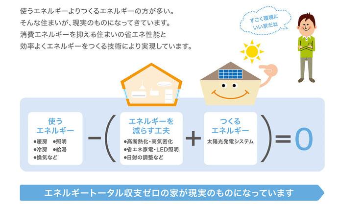 福井市 ゼロエネルギー エネルギーゼロ 新築 ぜっち ZEH