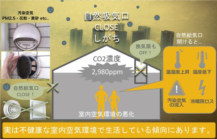 空気汚染 PM2.5  花粉 黄砂 不健康な室内空気環境