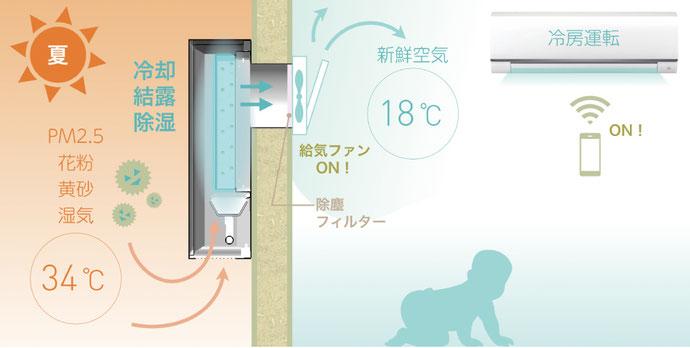 夏(冷却)のメカニズム 冷却 結露 除湿 pm2.5 花粉 黄砂
