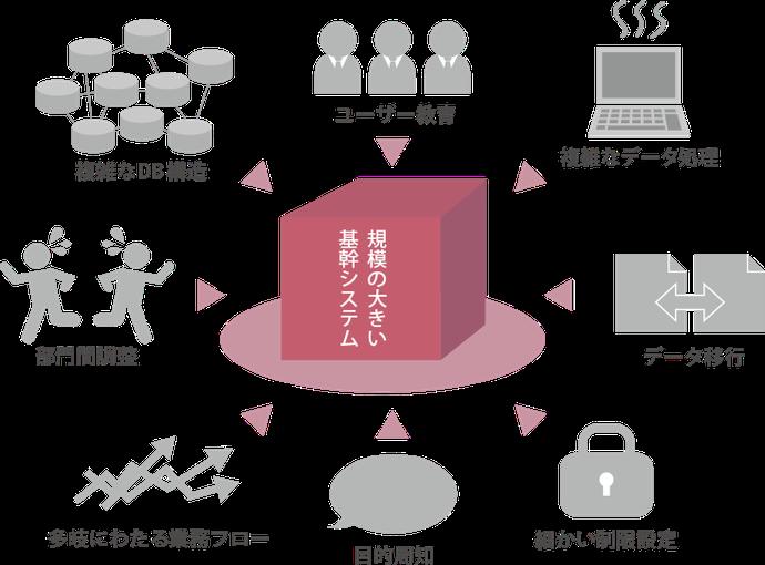 規模の大きな基幹システム構築には「複雑なDB構造」「ユーザー教育」「複雑なデータ処理」「部門間調整」「データ移行」「多岐にわたる業務フロー」「目的周知」「細かい制限設定」などやることがたくさんあります。