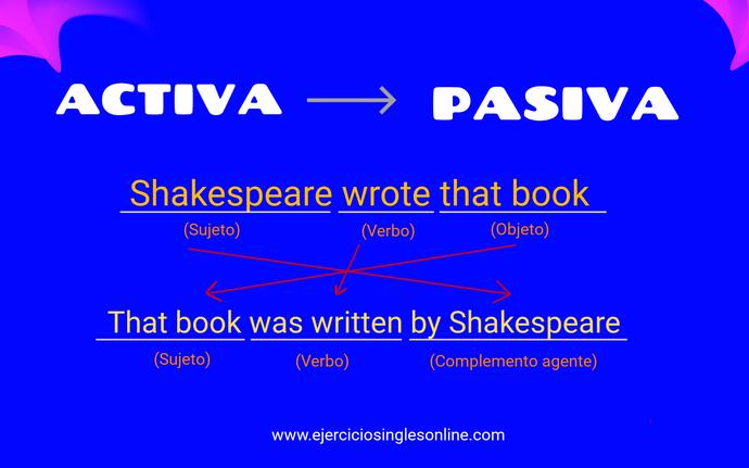 Formación pasiva en inglés