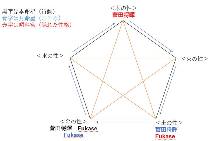 映画『キャラクター』の菅田将暉さんとFUKASEさんの性格・運気・相性は?