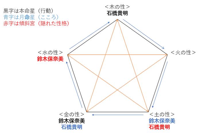 離婚発表!石橋貴明さんと鈴木保奈美さんの性格・運気・相性とは?