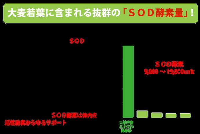 体内を活性酸素から守ってくれるSOD酵素がたっぷり。