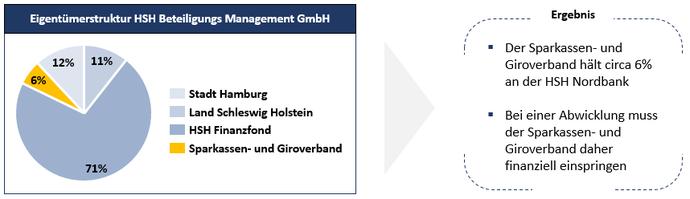 Eigentümerstruktur HSH Beteiligungs Management GmbH