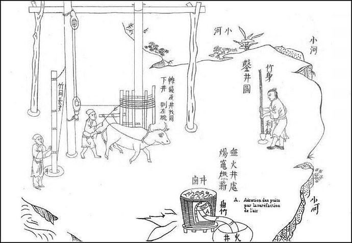 Industries anciennes et modernes de l'empire chinois d'après des notices traduites du chinois par Stanislas Julien et accompagnées de notices industrielles et scientifiques par Paul Champion.