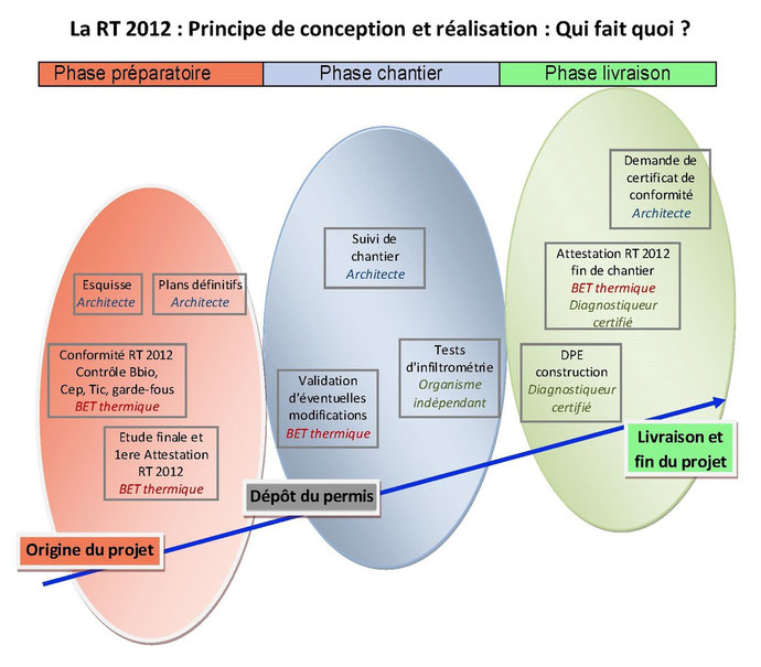 Etudes thermiques RT 2012 Cahors