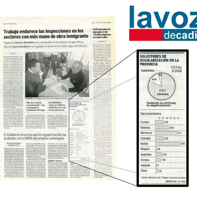 La Voz de Cádiz - Graficos