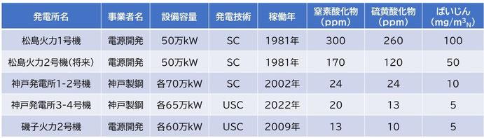 出典:GENESIS松島計画 計画段階配慮書 15頁、神戸製鋼所・神戸発電所3-4号機準備書30頁、 電源開発 ANNUAL REPORT 2009より気候ネットワーク作成