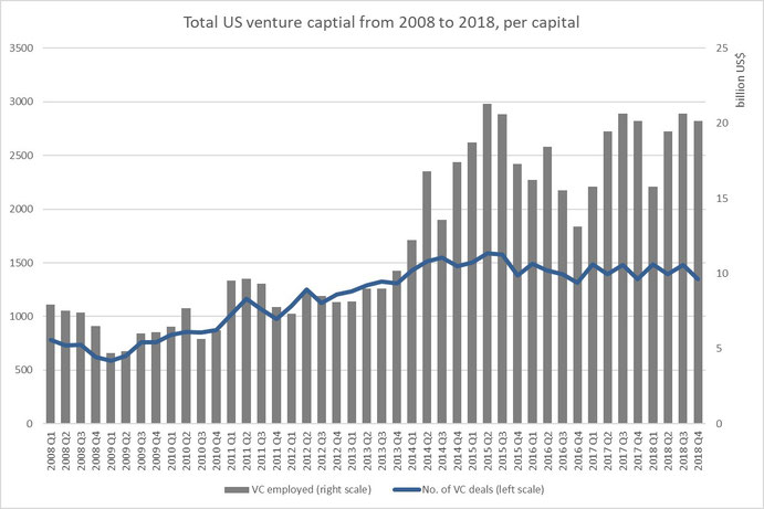 Figure 6: Total US venture captial from 2008 until today, Source: pwc/CB insights, MoneyTree Report