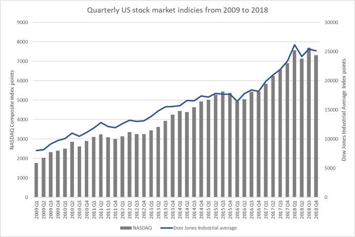 Figure 8: NASDAQ Composite and Dow Jones Industrial from 2009 until today, Source: nasaq.com, dowjones.com