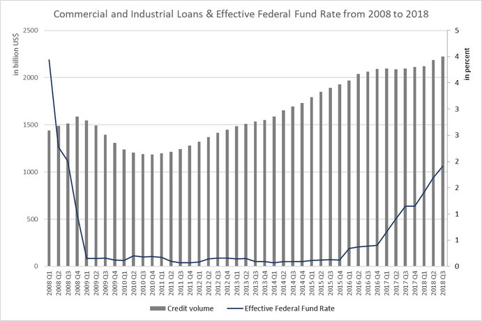 Figure 10: Commercial and Industrial Loans & Effective Federal Fund Interest Rate from 2008 until today,  Source: FED St. Louis (fred.stlouisfed.org)