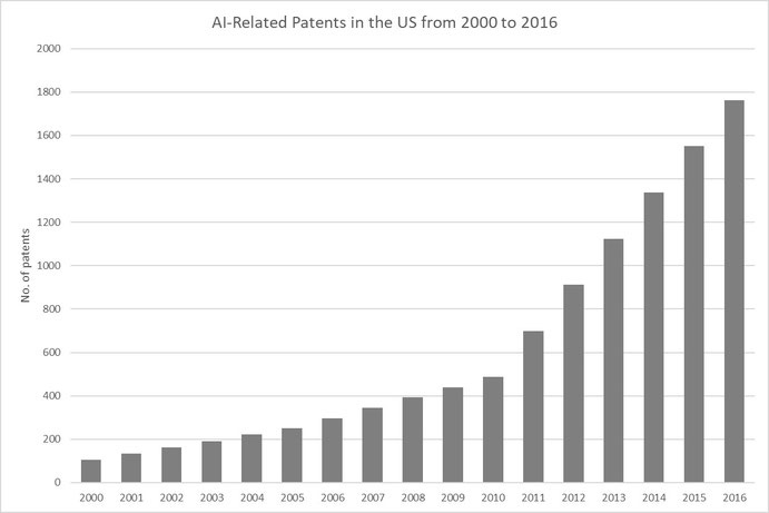 Figure 5: US patents in AI from 2000 to 2016, Source: Fujii & Managi (2018)