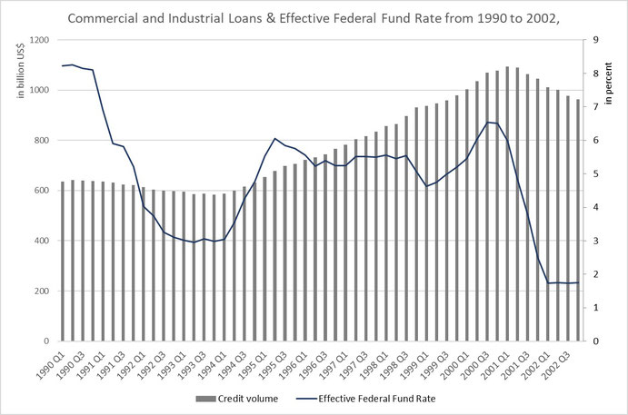 Figure 9: Commercial and Industrial Loans & Effective Federal Fund Interest Rate before and during dot-com bubble,  Source: FED St. Louis (fred.stlouisfed.org)