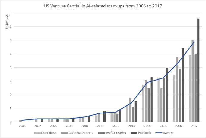 Figure 4: US Venture Captial in AI-related start-ups, Sources: Crunchbase, pwc/CB Insights, Drake Star Partners, Pitchbook