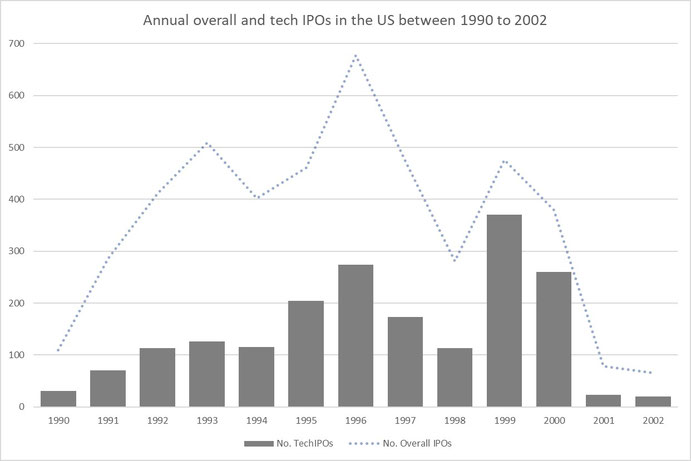 Figure 2: IPOs before and during dot-com bubble, Source: Jay R. Ritter, University of Florida (https://site.warrington.ufl.edu/ritter/ipo-data/)