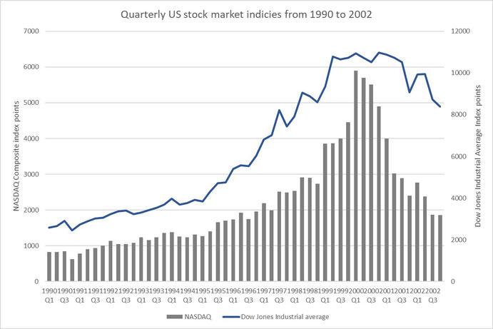 Figure 3: NASDAQ Composite and Dow Jones Industrial before and during dot-com bubble, Source: nasdaq.com, dowjones.com