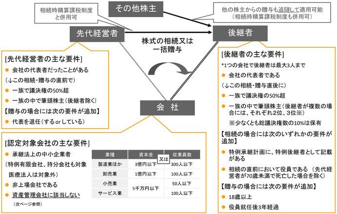 事業承継税制の適用要件