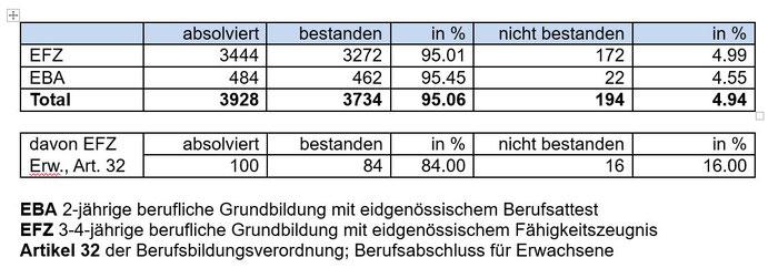 Im Kanton Luzern bestanden in diesem Jahr 3690 (2020: 3937) Lernende in 291 Berufen ihren Lehrabschluss. Das entspricht einer Erfolgsquote von 95 Prozent (2020: 95.62 %).