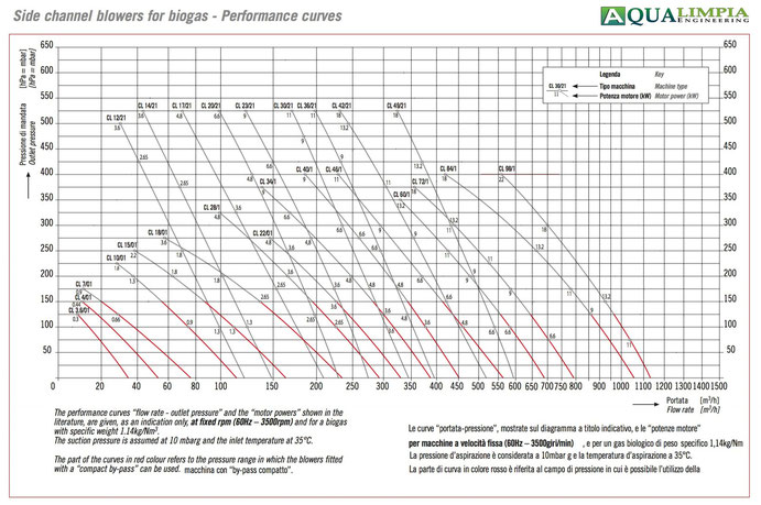 Atex blowers - power curves