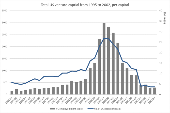 Figure 1: Total US venture capital before and during dot-com bubble, Source: pwc/CB insights, MoneyTree Report