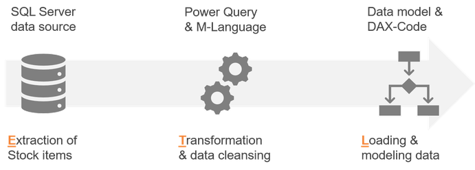 ETL process with Power Query, Power BI, SSAS and Power Pivot