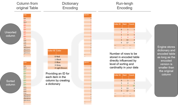 Process of Dictionary Encoding and Run-Lengh Encoding in Power BI, SSAS and Power Pivot