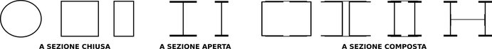 esempi di tipi di profilati di acciaio per pilastri