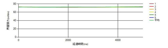 図2. 精製水の表面張力測定値グラフ