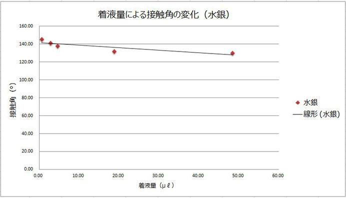 着液量による接触角の変化(Hg)