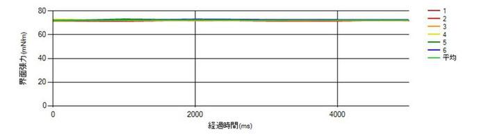 図1. 純水の表面張力測定値グラフ
