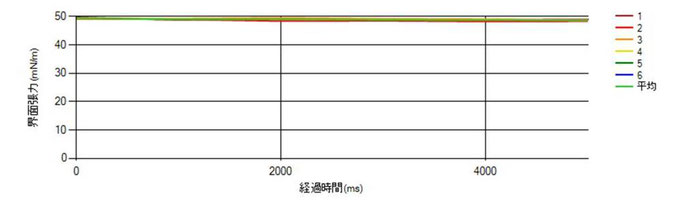 図1.ジヨードメタン(新品)の表面張力測定結果グラフ