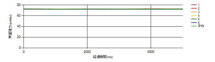 図3. 水道水の表面張力測定値グラフ