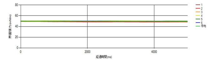 図4. ジヨードメタンの表面張力測定値グラフ