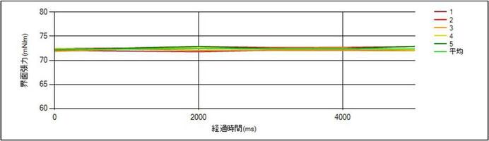 図1.測定結果グラフ