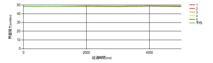 図2.ジヨードメタン(半年保管品)の表面張力測定結果グラフ