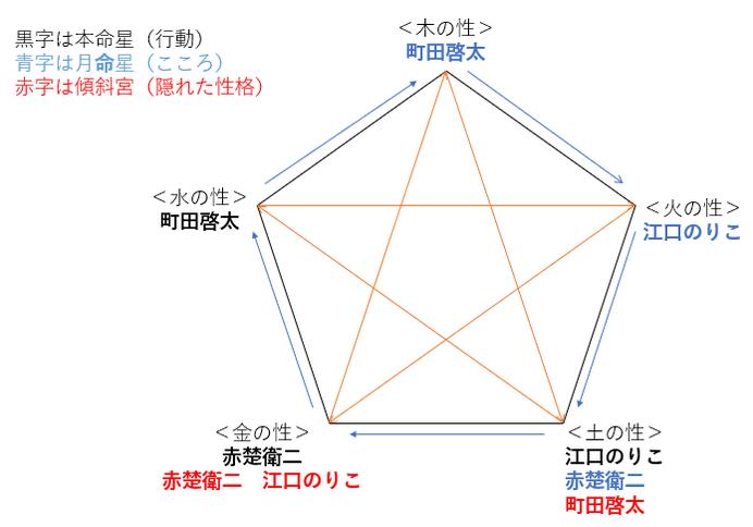 ドラマ『SUPER RICH』の江口のりこさん・赤楚衛二さん・町田啓太さんの性格・運気・相性は?