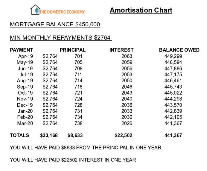 Amortisation chart, the domestic economy,