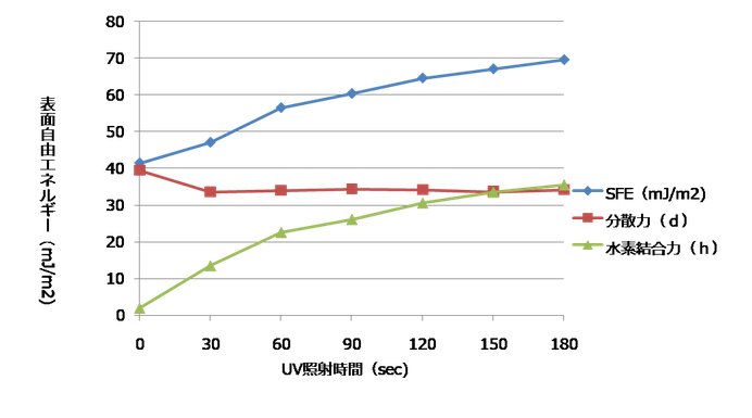 UV照射時間ごとのABSの表面自由エネルギーの変化